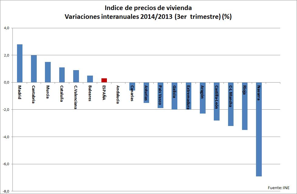 2 indice precios vivienda