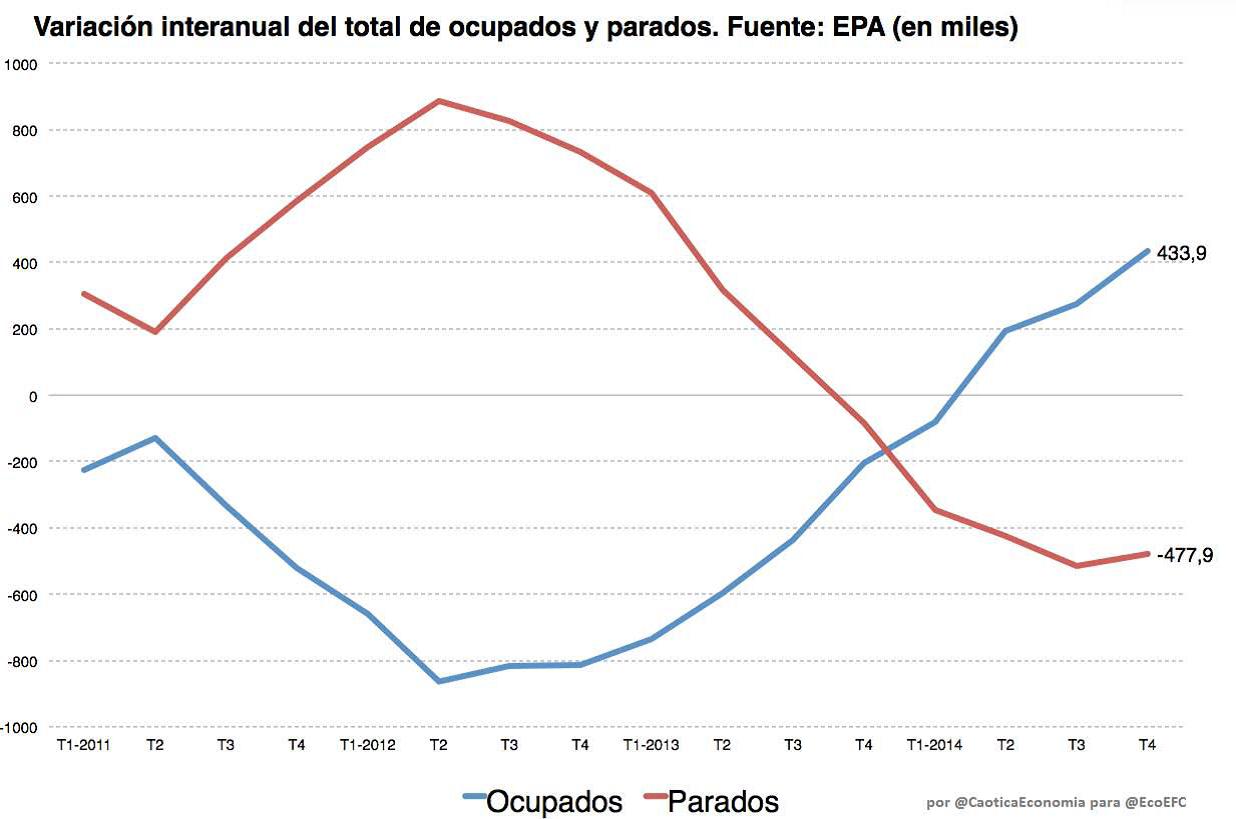 EPA 4 Gráfico 2