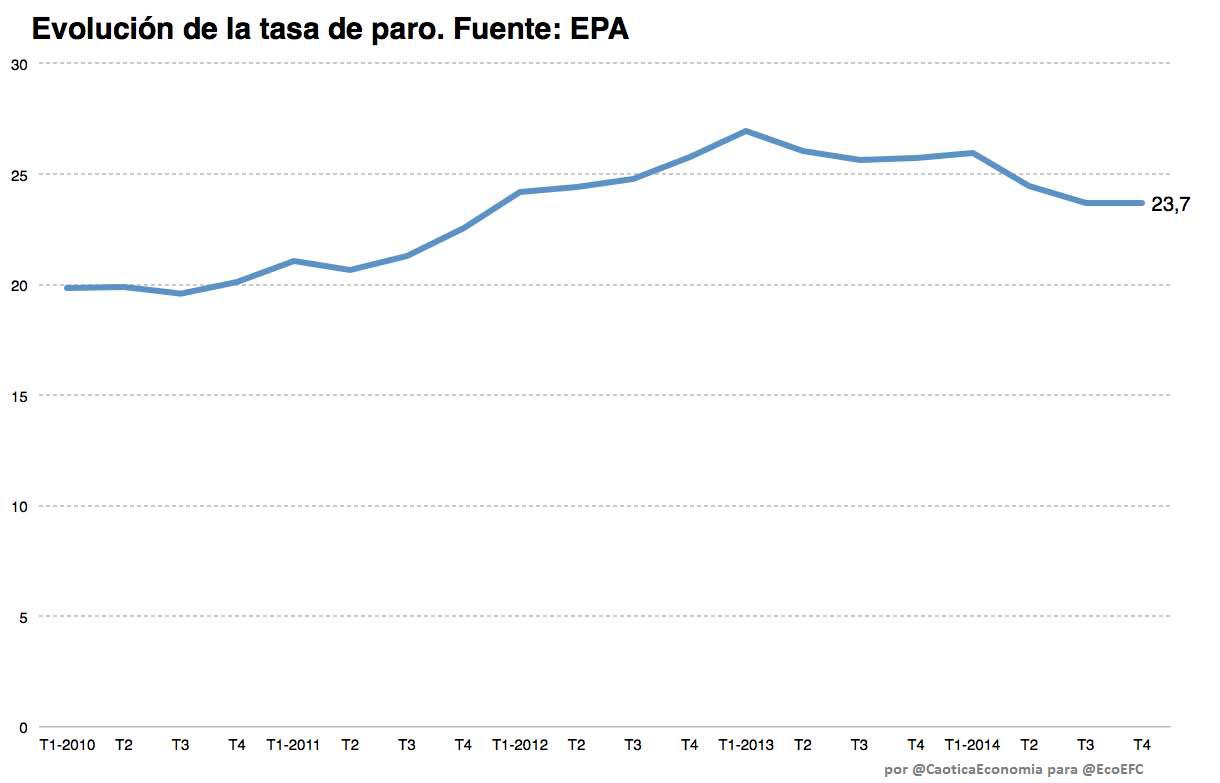 EPA 4 Grafico 5