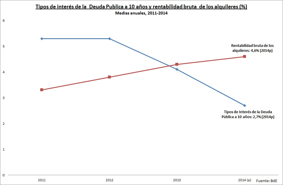 deuda vs alquiler