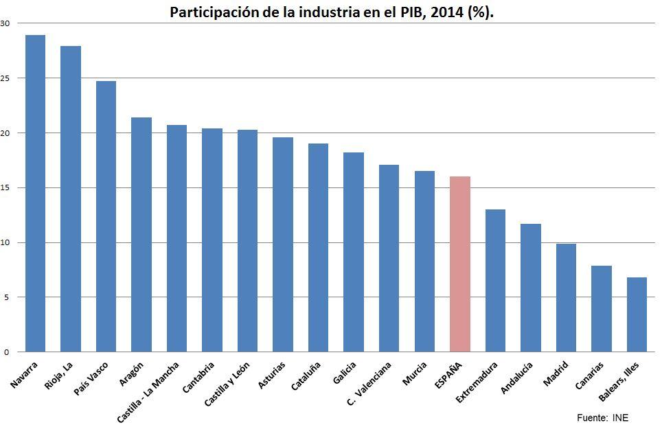 participacion de la industria