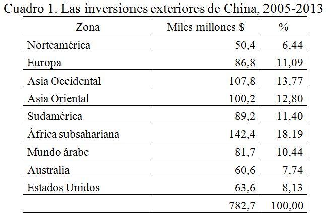 Inversiones exteriores de China