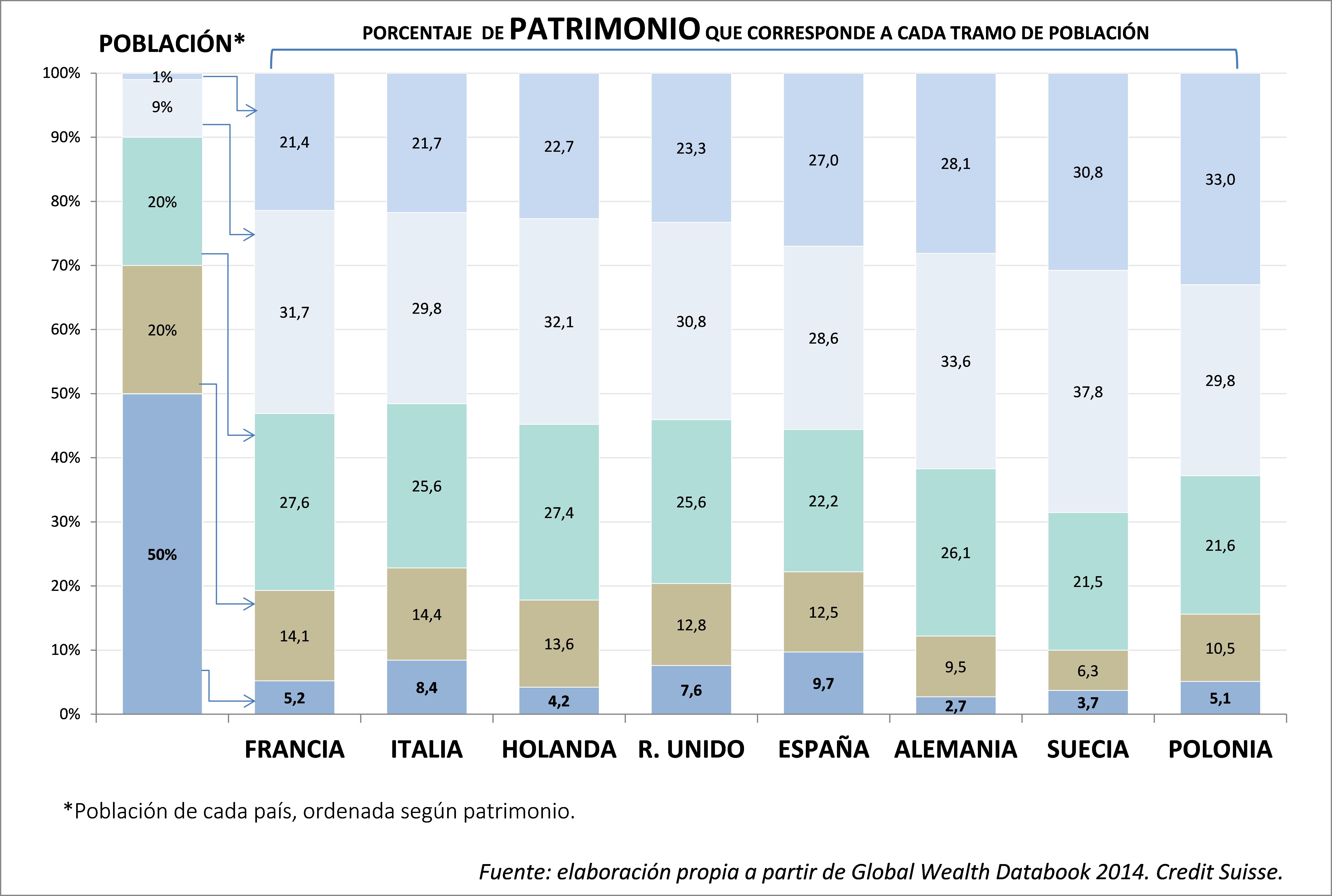 porcentaje de patrimonio