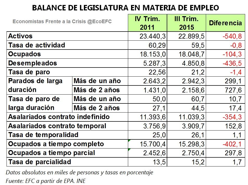 balance legislatura empleo