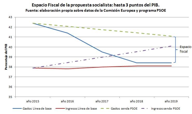 propuesta PSOE