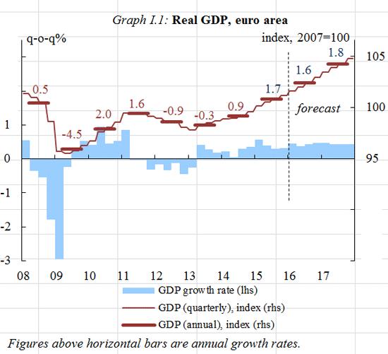 1 GDP